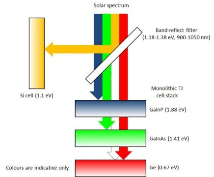 A 2-D diagram of how the prism spectrum splitter mini-module works. Image Credit: Rob Largent at UNSW.