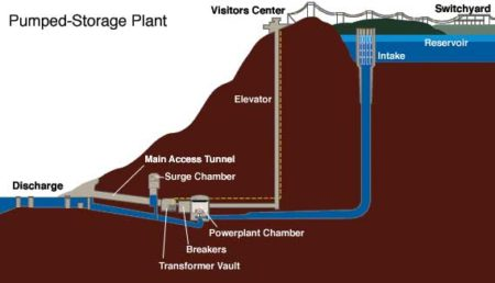 Pumped Storage diagram at TVA's Racoon Mountain,s a US government organization. Image Credit: Wikipedia Commons. Click image for the largest view.