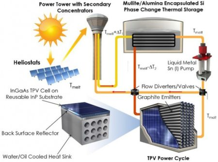 Schematic shows a thermophotovoltaic system that would be used to convert high-temperature heat from concentrated solar thermal to utility-scale electricity. Image Credit: Hamid Reza Seyf at Gthe Georgia Instutute Of Technology. Click image for the largest view.
