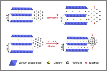 Top: Removing electrons separates the atoms and lowers efficiency by 40 percent. (1 Ångstrom = 0.1 nanometer) Bottom: Platinum atoms attached to layers of lithium cobalt oxide contract when electricity is applied, boosting platinum catalytic efficiency by 90 percent. Image credit: Haotian Wang, Stanford. Click image for the largest view.