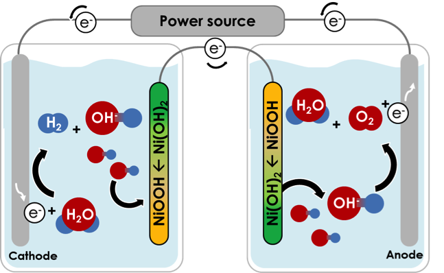 Hydrogen Fuel Cells >> Separate Cells For Hydrogen and Oxygen In Water Splitting