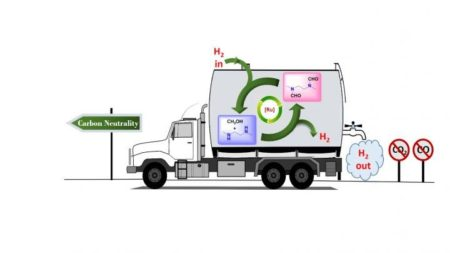 New Method Uses Methanol to Store Hydrogen
