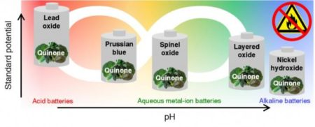 New Material Makes Better Safer Liquid Chemistry Batteries