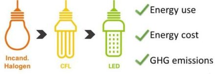 Got CFL Bulbs? Might Wait For Better LEDs