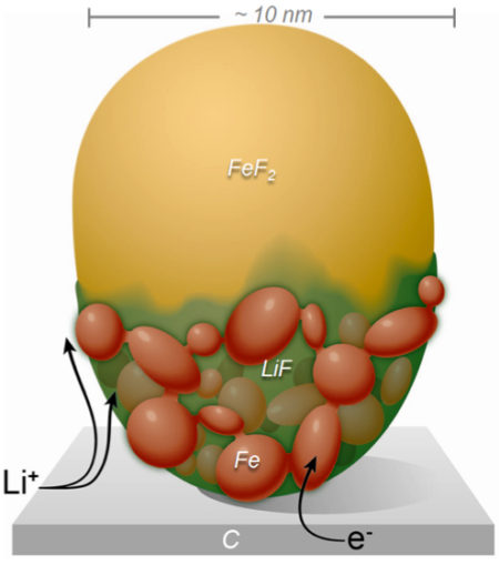 Research Shows How Lithium Ion Batteries Can Get Better