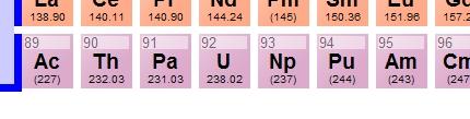 Fissionable Periodic Table Segment