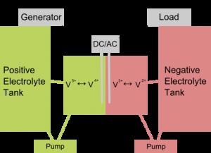 The inner working of a Vanadium Flow Battery