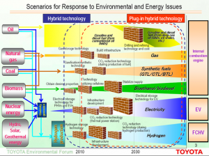 Toyota\'s Graph of Scenarios for Future Fueling