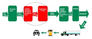Carbona UPM Andritz Gasification Process Graphic