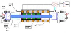 A Free Piston Engine Layout
