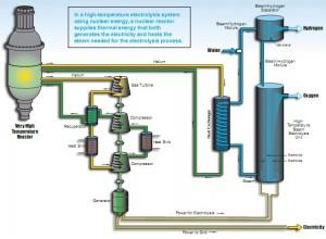 High Temperature Hydrogen Electrolysis