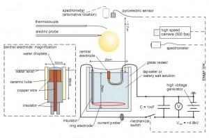Quantum Ball Lightning Apparatus Layout