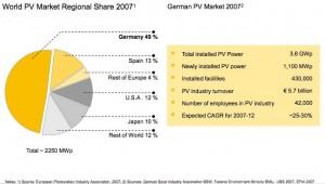 Slaes volume of PV by nation