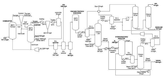 Dual Stage Gasifier and FT Process Block FLow Diagram