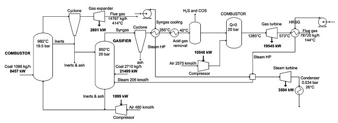 Dual Stage Gasifier Blow Flow Diagram
