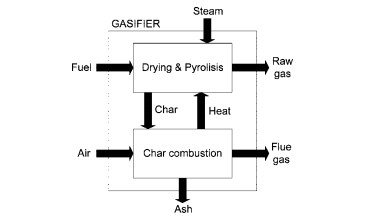 Dual Bed or Two Stage Gasifier Layout