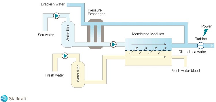 Statkraft Osmosis Process Diagram New Energy And Fuel