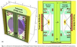 Fusion Fission Hybrid Design. Click for more.