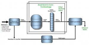 Zeachem Technology Block Diagram. Click to enlarge.