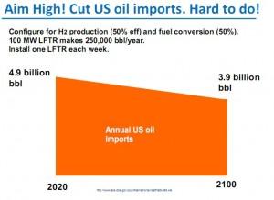 Aim High Cut Oil Imports