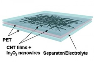 Carbon Nanotube and Nanowire Build Up. Click image for more info.