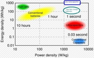 Energy Density Power Density. Click image for more.