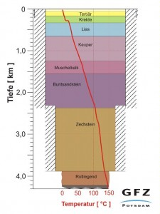 I-GET Geology and Temperture Sample. Click image for more.