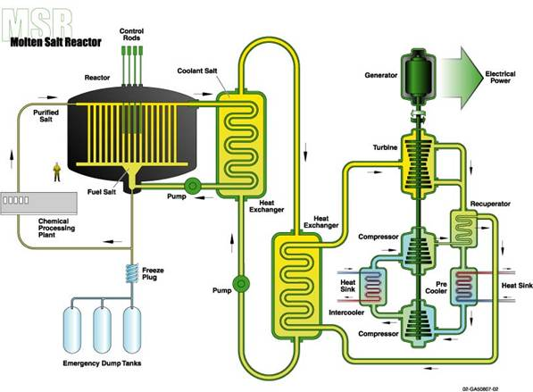 The best liquid fueled reactor review molten salt reactor block diagram click image to enlarge ccuart Gallery