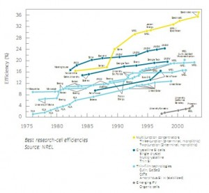 Solar Cells - The Best Research Efficiencies.  Click image for a larger view.