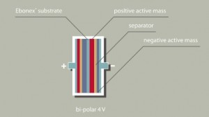 Bi Polar Battery Design. Click image for more.