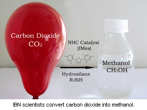 CO2 to Methanol