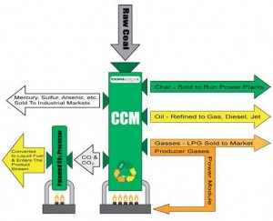 Clear Coal Process Graph. Click image for the largest view.