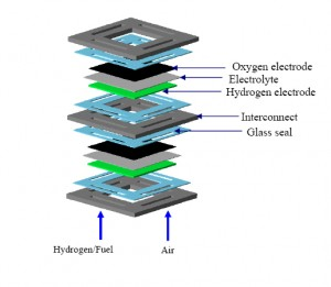 Solid Oxide Fuel Cell Diagram. Click image for more info.