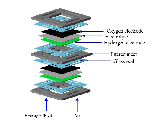 Solid Oxide Fuel Cell Diagram New Energy And Fuel