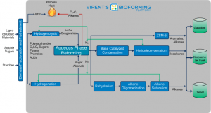 Virent's Bioforming Process Chart. Click image for the larger view.