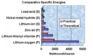 Battery Specific Energy Graphic List