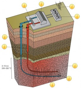 Engineered Geothermal System Diagram From Potter Drilling.  CLick image for a larger view.