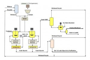 Catilin Process Flow Diagram for the T300 System.  Click image for the largest view.