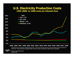US Electricity Production Costs 1995 2008.  Click image for the larger view.