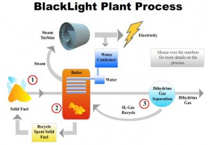Blacklight Plant Process Graphic. Click this link http://blacklightpower.com/introguide.shtml to go to Blacklight's page, scroll down to this image, click and then use the mouse to highlight the information.