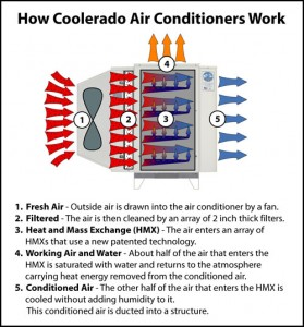 How Coolerado Works.  Click image for more info.