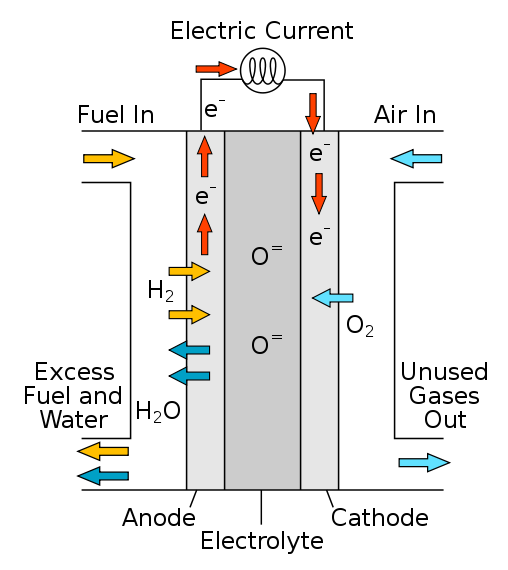 Solid oxide fuel cell diagram new energy and fuel from wikipedia a solid oxide fuel cell sofc is an electrochemical conversion device that produces electricity directly from oxidizing a fuel ccuart Image collections