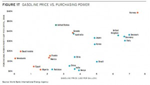 Gas Prices vs Purchasing Power By Nation. Click image for the largest view.