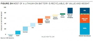 Lithium Battery Recyclable Content. Click image for a larger view.