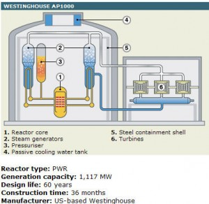 Westinghouse AP1000 Simple Block Diagram. Click image for the largest view.