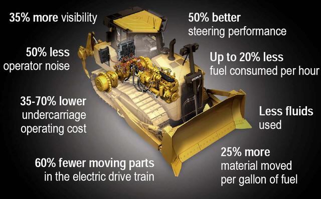 An Electric Hybrid Bulldozer Goes On Sale