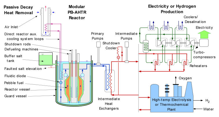 A worthwhile foray into nuclear energy modular pebblebed reactor block diagram ccuart Image collections