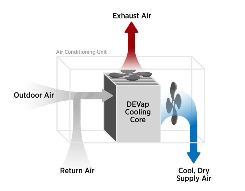 DEVap Cooling Block Diagram : New Energy and Fuel