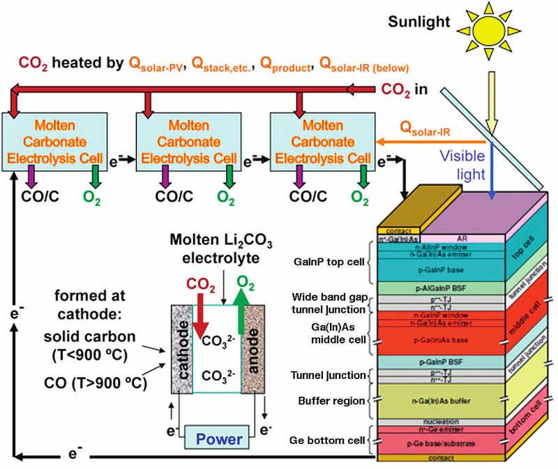 STEP Process Block Diagram step process block diagram new energy and fuel