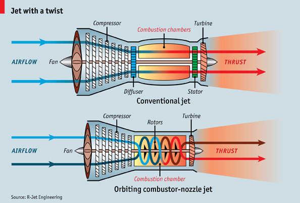 Building Hign Bypass Ratio Turbofan Engines